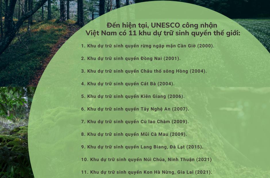 11 khu dự trữ sinh quyển thế giới của Việt Nam.